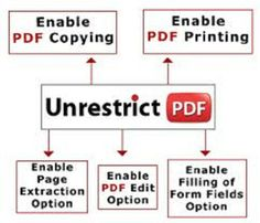 datacopyprotect: protect your PDF files for Printing and Change for $5, on fiverr.com