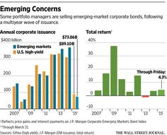 Emerging markets are getting submerged again http://on.wsj.com/1F3fyJ9