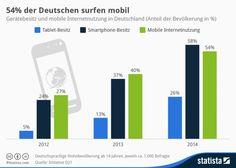Mobiles-Internet-Deutschland-e1442235285912.jpg 698×497 Pixel