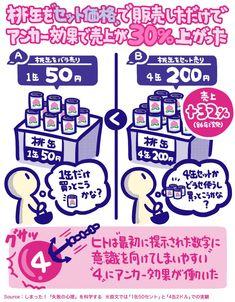 桃缶を「セット価格」で販売したら、売上が32%も高まった。 A. 桃缶「1缶50円」 バラ売り B. 桃缶「4缶200円」(売上+32%) セット売り ヒトは「最初に提示された数値」に意識が向きやすく、そこまで考えずに「4缶」買ってしまったりする。 しまった! 失敗の心理を科学する よりpic.twitter.com/hYOa4HOTZW Business Design, Business Tips, Behavioral Economics, Human Centered Design, Psychology Facts, Japanese Design, Designs To Draw, Mobile App, Infographic