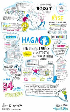 Insights and Sketchnotes on Leadership, Learning and Change! Économie Collaborative, Learner Profile, Sharing Economy, Visualisation, Sketch Notes, Sistema Solar, Study Hard, Study Notes, Student Life