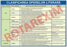Romanian Language, Secret Rooms, Grammar, Periodic Table, Logos, Literature, Periodic Table Chart, Hidden Rooms, A Logo
