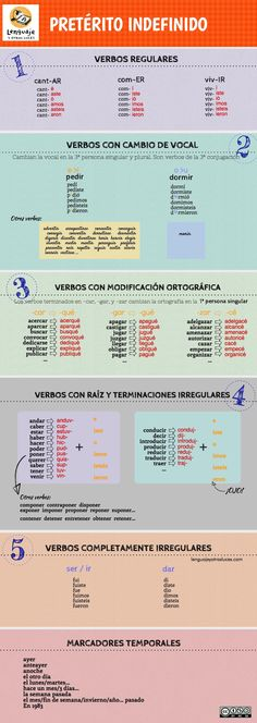 Verbal times in Spanish. Let's take care of the forms - language and other lights - Learn Spanish Spanish Tenses, Preterite Spanish, Spanish Grammar, Spanish Vocabulary, Spanish Language Learning, Spanish Teacher, Spanish Classroom, Teaching Spanish, Foreign Language