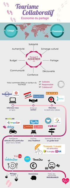 Tourisme_Collaboratif