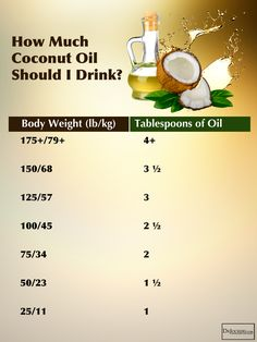 coconut oil bible boxed set benefits remedies and tips for beauty and weight loss