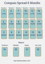 Image result for general outcome tarot spread
