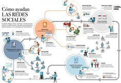 Como ayudan las Redes Sociales