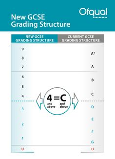 Comparing the new GCSE grades with the old