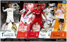 Cristiano Ronaldo loin devant (Meilleurs buteurs de la Liga) - http://www.actusports.fr/119444/cristiano-ronaldo-loin-devant-meilleurs-buteurs-liga/