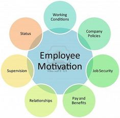 Picture of Employee motivation business diagram management strategy concept chart illustration stock photo, images and stock photography. Hr Management, Change Management, Business Management, Business Planning, Property Management, Knowledge Management, Resource Management, Info Board, Human Resources Career