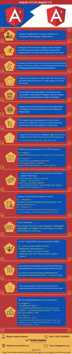 Ruby On Rails, Open Source, Design Development, Cheat Sheets, Web Design, Arduino, Programming, Infographics, Technology