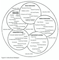 Learning Theories; behaviourism, cognitivism, humanism