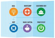 Le Risorse Finanziarie Disponibili Oggi Per le Start-up Web Innovative