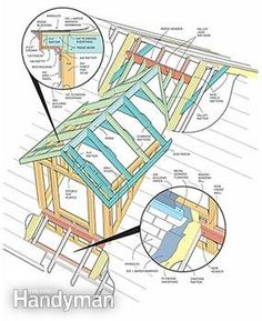 How to frame a gabled dormer the family handyman - Dormer window house plans extra personality ...