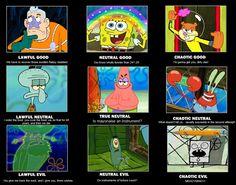 Spongebob alignment chart