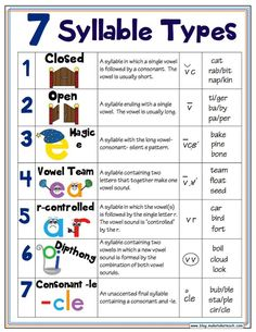 Free handout and classroom Syllable Types. Free handout and classroom posters! Phonics Rules, Phonics Words, Teaching Phonics, Teaching Reading, Spelling Rules, How To Teach Phonics, Reading Intervention Classroom, Jolly Phonics Activities, Spelling Activities