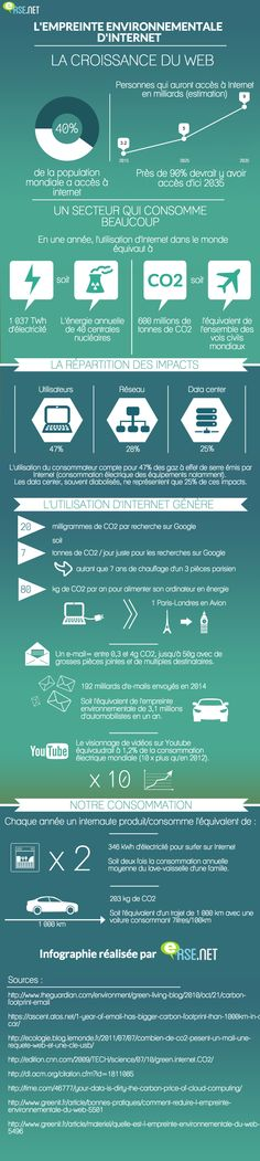 #infographie impact environnemental d'Internet ? – Entreprendre.fr