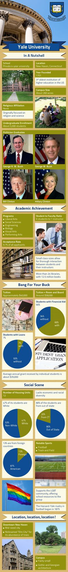 http://www.mapsofworld.com/pages/usa-universities/infographics/yale-university-infographic/