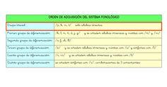 Mis primeras palabras: Orden de adquisición del sistema fonológico