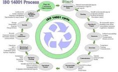 Image result for iso 14001 2015 diagram