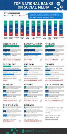 ¿Qué impacto tiene la banca americana en las redes sociales? Infografía