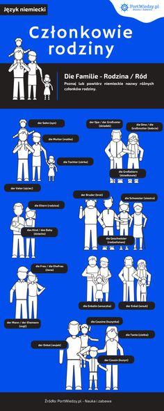 Członkowie rodziny po niemiecku Brother, Father, Daughter