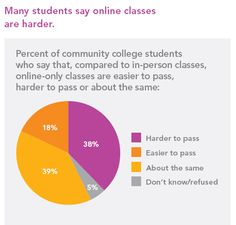 Are online college courses tougher than actually going to class?