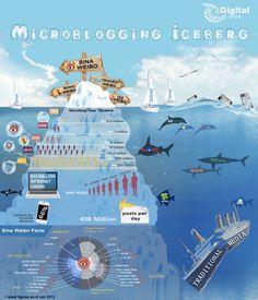 Micro blogging Ice berg #blogging #SMM