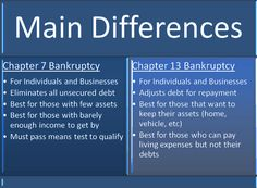 Visualizing the bankruptcy process chapter 7 chapter 11 chapter chapter 7 bankrupty terms chapter 7 vs chapter 13 bankruptcy fandeluxe Gallery