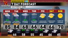 Mother's Day had everything from clouds, sun, and isolated strong/severe thunderstorms. Find out if any more severe weather is on the way for the new work week, and if the temperatures will be staying above normal.  All the in-depth analysis and details on this evening's Neoweather Forecast Blog Text Forecast.  Have a great evening and a terrific Monday.- Dave   http://neoweather.com/Textforecast/2014/05/12/5122014-intervals-of-cloudssun-isolated-thunderstorms-cincinnati/