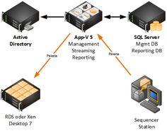 App-V 5 mit Remote SQL Datenbank-Server - http://www.hanrath.de/app-v-5-mit-remote-sql-datenbank-server/