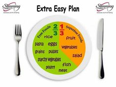 Food / Food Plans / Slimming World EE Plate #extraeasy