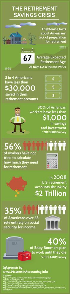 This infographic speaks volumes about America's readiness to retire.   The Retirement Savings Crisis: An Illustration | The Chicago Financial Planner