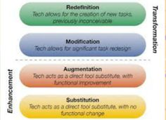 As TPACK reflects how technology should be incorporated in alliance with pedagogy across the curriculum,  the Substitution Augmentation Modification Redefinition Model (SAMR) reflects the stages and forms in which technology can be incorporated effectively into a classroom environment in order to increase student learning outcomes.