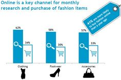Marketing trend: fashion e le novità del 2013