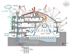 Architectural Graphics Big Architects Diagrams Architects Ltd Big Blue Detail Architecture, Architecture Concept Diagram, Green Architecture, Sustainable Architecture, Sustainable Design, Revit Architecture, Environmental Architecture, Environmental Design, Big Architects