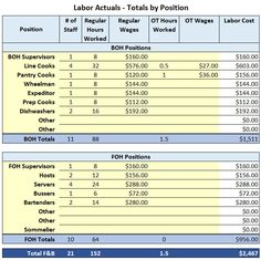Restaurant Labor Cost Excel Template - Chefs Resources