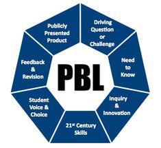 Aprendizaje de la Biología basado en PBL