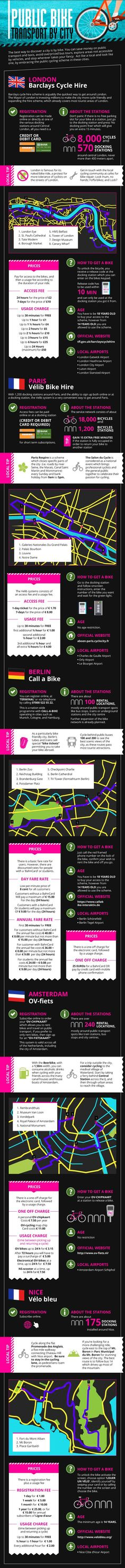 Public City Bikes In Europe infographic  by momondo