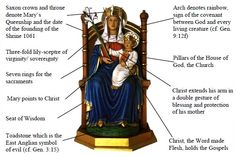 Our Lady of Walsingham and explanation of image