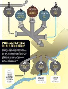 Philadelphia + a Natural-Gas Pipeline (or Two) = America's Next Energy Hub | Philadelphia Magazine