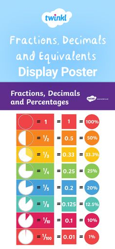 This great poster clearly shows fractions and their equivalent decimal number and percentage. Fractions Decimals And Percentages, Math Fractions, Equivalent Fractions, Dividing Fractions, Anchor Charts, Decimal Number, Math Notebooks, Homeschool Math, Teaching Math