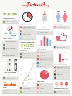 very Pinterest-ing #Infographic. The average household income on #Pinterest is $100,000, and 50% of users have kids.