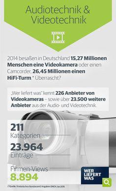 wlw-Wissen zur Branche Audiotechnik & Videotechnik: 2014 besaßen in Deutschland über 15 Millionen Menschen eine Videokamera und über 26 Mio. einen HiFi-Turm. Weitere Informationen zur Branchen finden Sie unter wlw.de!