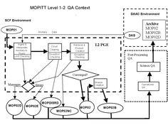 MOPITT Science Data Product