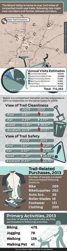 Infograph: Miami Valley Trail User Survey Results
