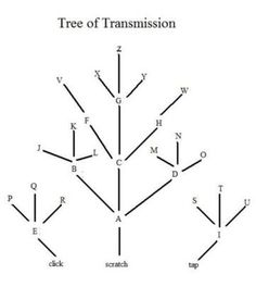 Tree of Transmission Page 262  Gregor and The Code of Claw by Suzanne Collins