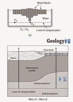 Isostasy   Geology IN
