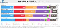 Estimación de voto por el ObSERvatorio elaborado por MyWord para la Cadena SER 27/04/2015