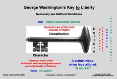 """George Washington's Key """"to"""" Liberty:  """"Character, Culture, Constitution.""""  www.LibertyKey.US  Check for """"Extra Supplements."""""""